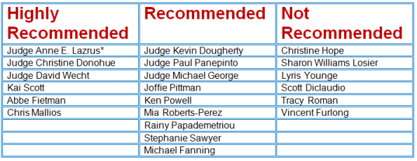 The Philadelphia Bar Association chart of recommended and not recommended candidates for Philadelphia and Pennsylvania courts.